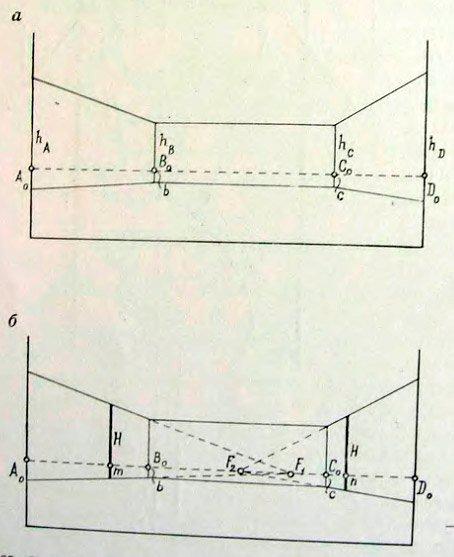 Схемы площади, поясняющие ход
